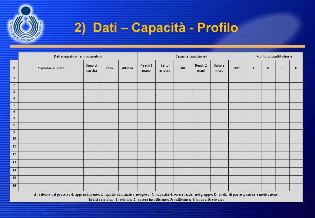 2) Dati – Capacità - Profilo Dati anagrafico - antropometriciCapacità condizionaliProfilo psicoattitudinale N.Cognome e nome Anno di nascita PesoAltez