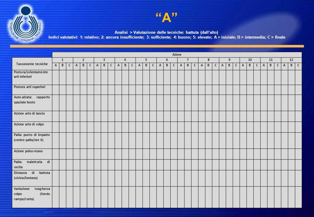 A Analisi > Valutazione delle tecniche: battuta (dallalto) Indici valutativi: 1: relativo; 2: ancora insufficiente; 3: sufficiente; 4: buono; 5: eleva