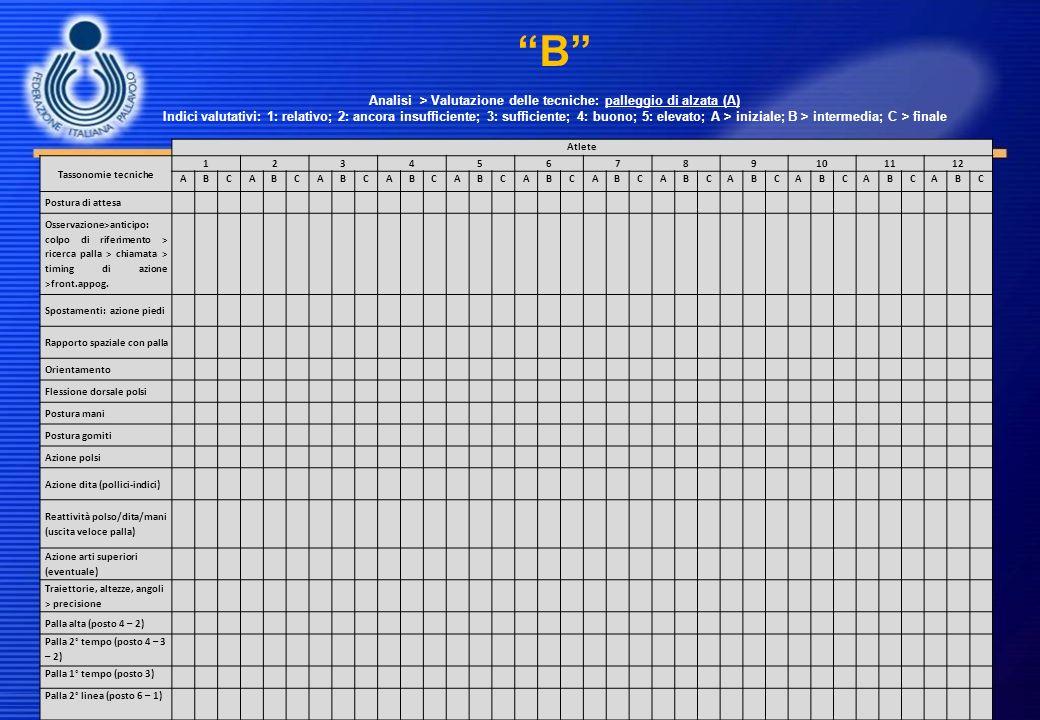 B Analisi > Valutazione delle tecniche: palleggio di alzata (A) Indici valutativi: 1: relativo; 2: ancora insufficiente; 3: sufficiente; 4: buono; 5:
