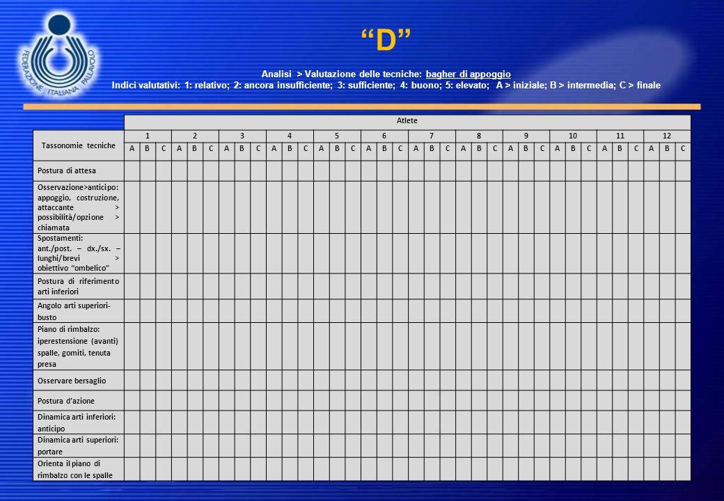 D Analisi > Valutazione delle tecniche: bagher di appoggio Indici valutativi: 1: relativo; 2: ancora insufficiente; 3: sufficiente; 4: buono; 5: eleva