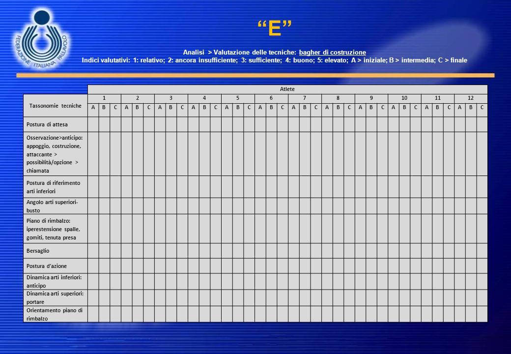 E Analisi > Valutazione delle tecniche: bagher di costruzione Indici valutativi: 1: relativo; 2: ancora insufficiente; 3: sufficiente; 4: buono; 5: el