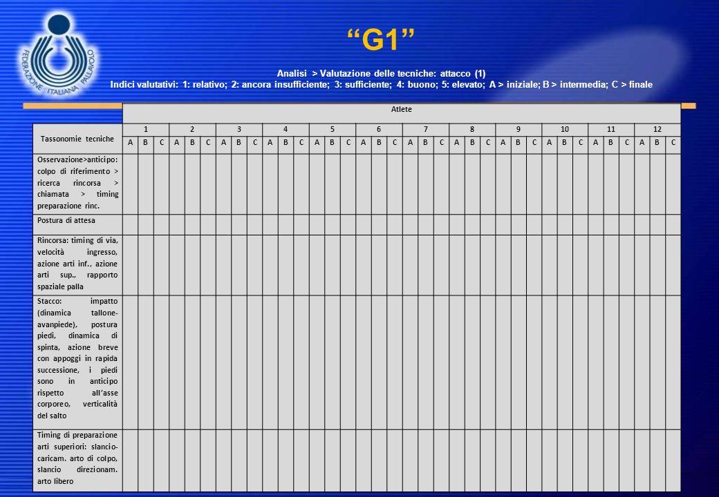 G1 Analisi > Valutazione delle tecniche: attacco (1) Indici valutativi: 1: relativo; 2: ancora insufficiente; 3: sufficiente; 4: buono; 5: elevato; A