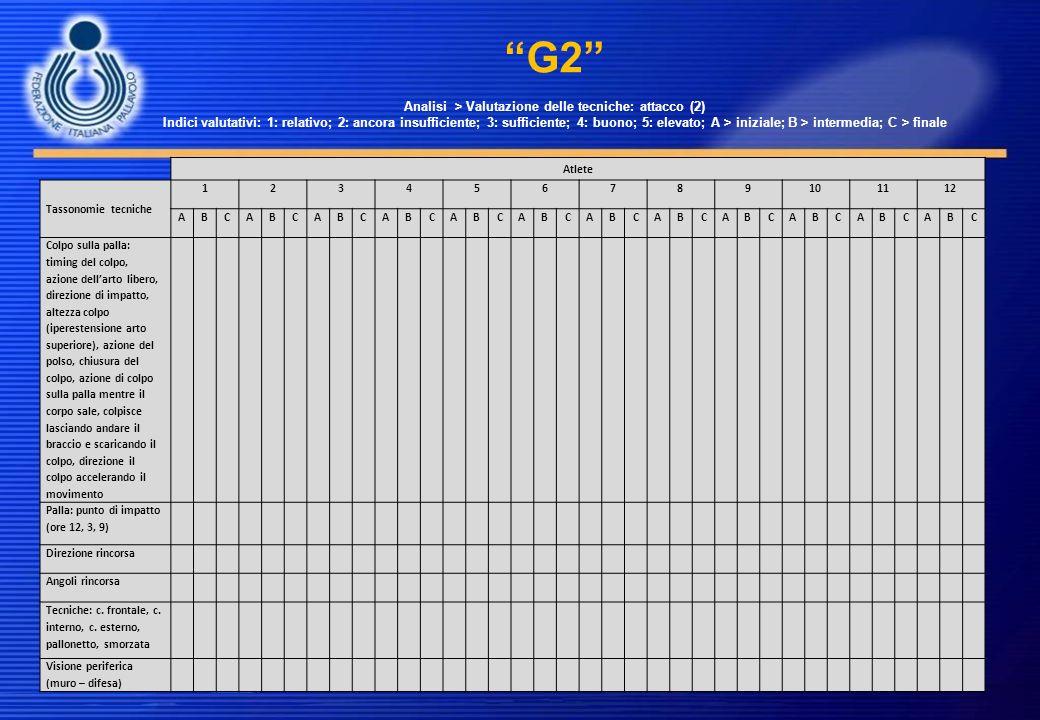 G2 Analisi > Valutazione delle tecniche: attacco (2) Indici valutativi: 1: relativo; 2: ancora insufficiente; 3: sufficiente; 4: buono; 5: elevato; A