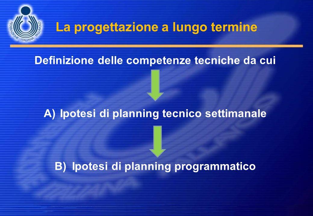 La progettazione a lungo termine Definizione delle competenze tecniche da cui A)Ipotesi di planning tecnico settimanale B) Ipotesi di planning program