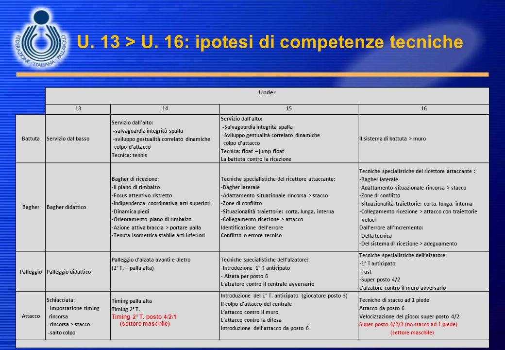 U. 13 > U. 16: ipotesi di competenze tecniche Under 13141516 BattutaServizio dal basso Servizio dallalto: -salvaguardia integrità spalla -sviluppo ges