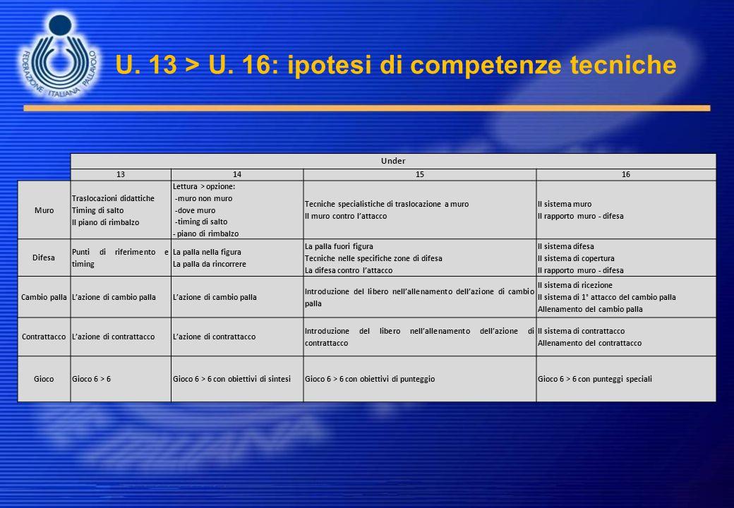 U. 13 > U. 16: ipotesi di competenze tecniche Under 13141516 Muro Traslocazioni didattiche Timing di salto Il piano di rimbalzo Lettura > opzione: -mu