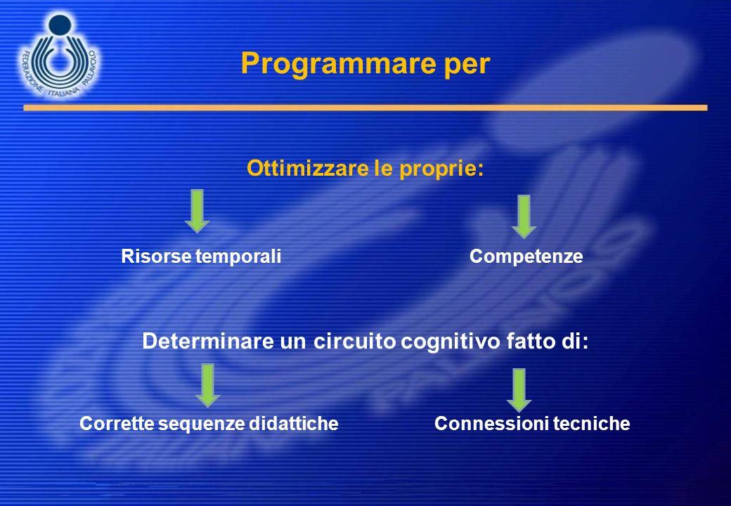 Programmare per Ottimizzare le proprie: Risorse temporali Competenze Determinare un circuito cognitivo fatto di: Corrette sequenze didattiche Connessi