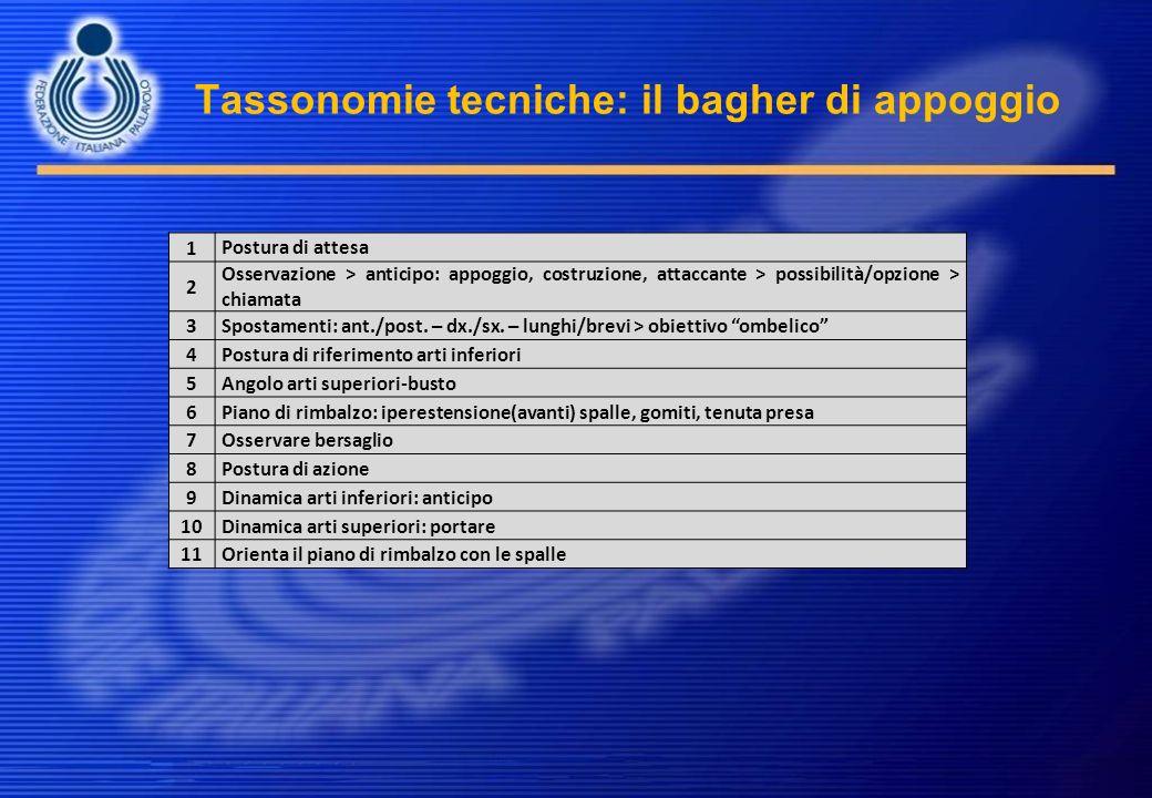 Tassonomie tecniche: il bagher di appoggio 1 Postura di attesa 2 Osservazione > anticipo: appoggio, costruzione, attaccante > possibilità/opzione > ch