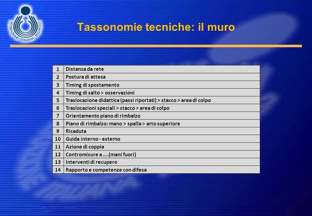 Tassonomie tecniche: il muro 1 Distanza da rete 2 Postura di attesa 3Timing di spostamento 4Timing di salto > osservazioni 5Traslocazione didattica (p