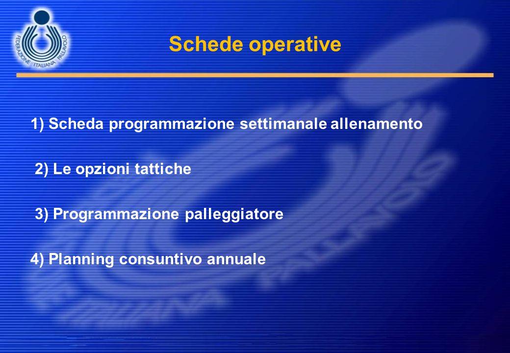 Schede operative 1) Scheda programmazione settimanale allenamento 2) Le opzioni tattiche 3) Programmazione palleggiatore 4) Planning consuntivo annual