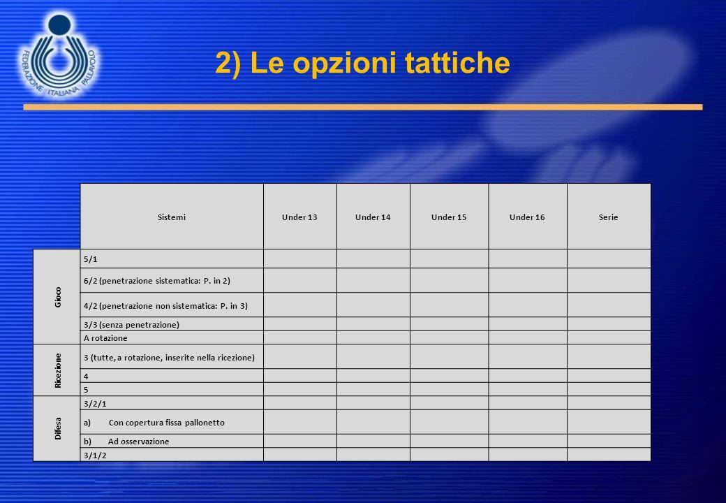 2) Le opzioni tattiche SistemiUnder 13Under 14Under 15Under 16Serie Gioco 5/1 6/2 (penetrazione sistematica: P. in 2) 4/2 (penetrazione non sistematic