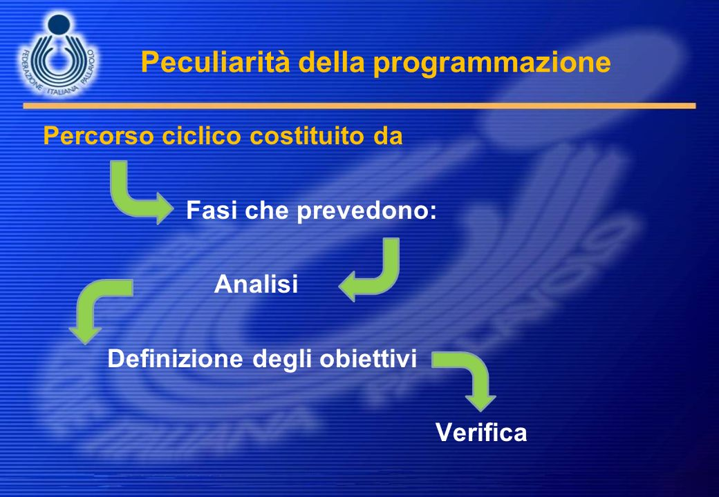 Peculiarità della programmazione Percorso ciclico costituito da Fasi che prevedono: Analisi Definizione degli obiettivi Verifica