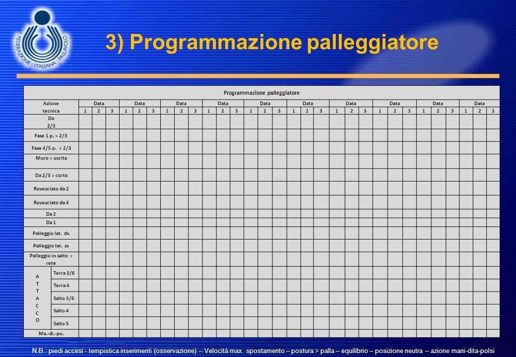 3) Programmazione palleggiatore Programmazione palleggiatore Azione tecnica Data 123123123123123123123123123123 Da 2/3 Fase 1 p. > 2/3 Fase 4/5 p. > 2