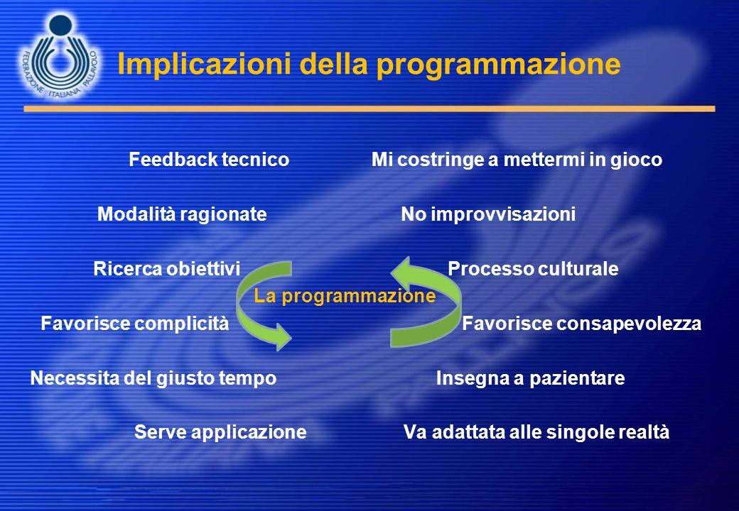 Implicazioni della programmazione Feedback tecnico Mi costringe a mettermi in gioco Modalità ragionate No improvvisazioni Ricerca obiettivi Processo c
