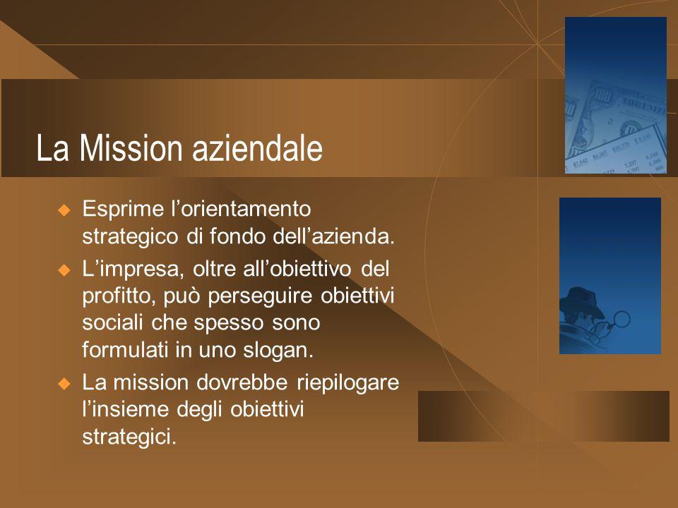 Formulazione degli obiettivi Ambiente esterno Mission Obiettivi a lungo termine Ambiente interno Strategia Pianificazione Realizzazione Gruppo Busines