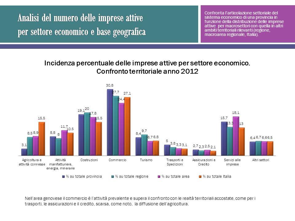 Confronta larticolazione settoriale del sistema economico di una provincia in funzione della distribuzione delle imprese attive per macrosettori con quella in altri ambiti territoriali rilevanti (regione, macroarea regionale, Italia).