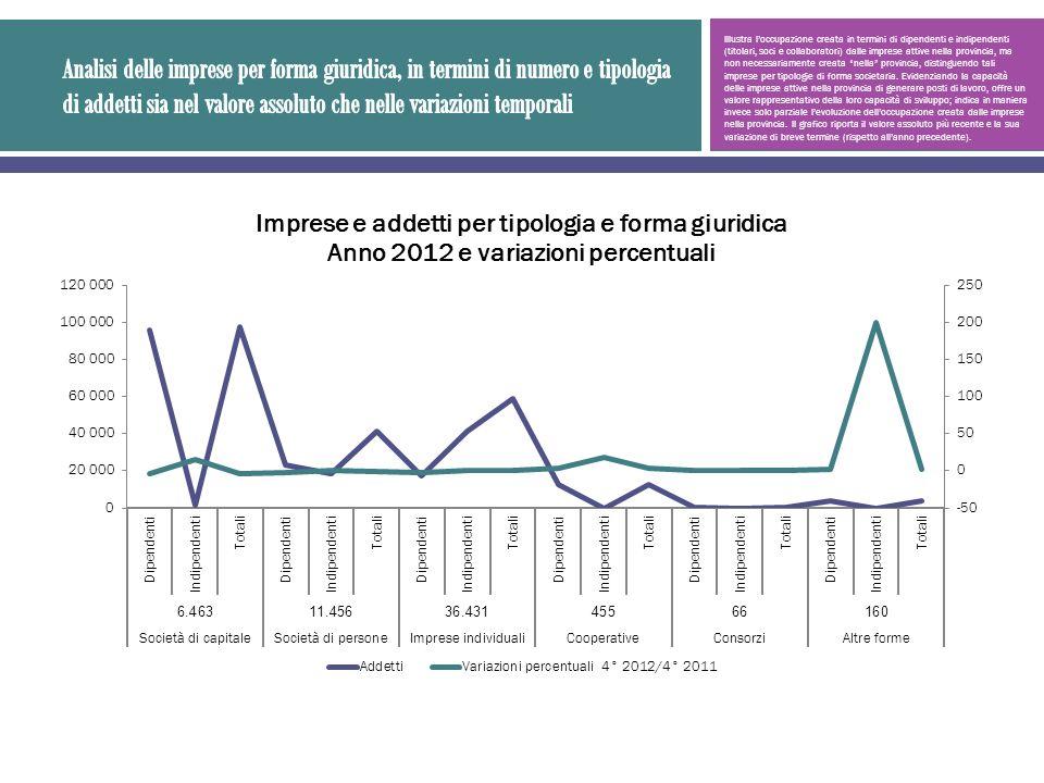 Illustra loccupazione creata in termini di dipendenti e indipendenti (titolari, soci e collaboratori) dalle imprese attive nella provincia, ma non nec