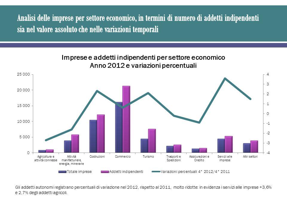 Gli addetti autonomi registrano percentuali di variazione nel 2012, rispetto al 2011, molto ridotte: in evidenza i servizi alle imprese +3,6% e 2,7% degli addetti agricoli.