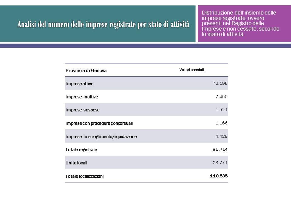 Provincia di Genova Valori assoluti Imprese attive72.198 Imprese inattive7.450 Imprese sospese1.521 Imprese con procedure concorsuali1.166 Imprese in