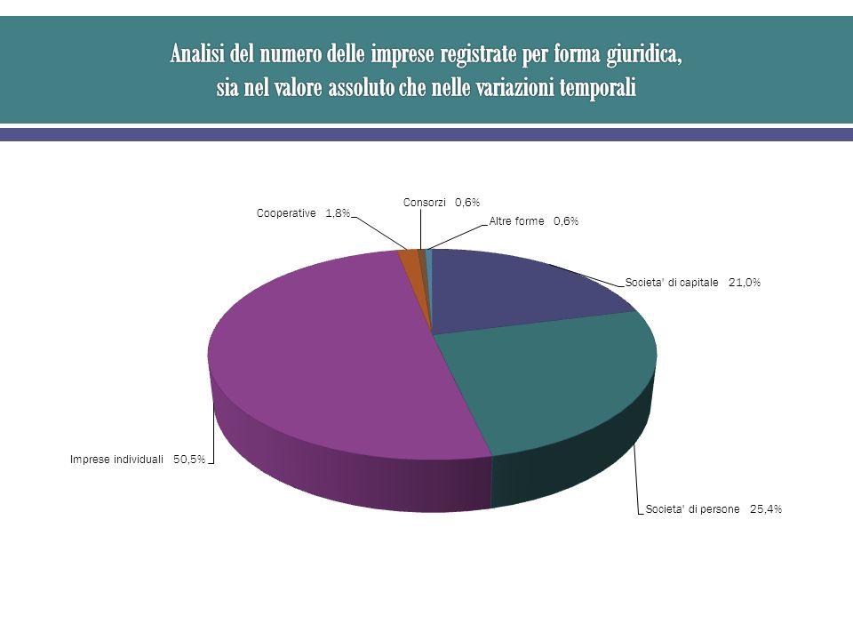 Fornisce il peso dellimprenditoria femminile sul totale delle aziende della provincia, evidenziandone la rilevanza nei vari macrosettori di attività economica oltre che sul totale.