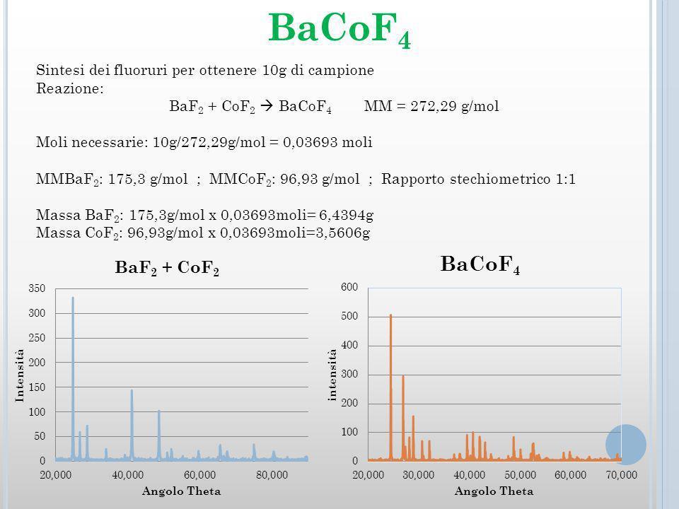 Sintesi dei fluoruri per ottenere 10g di campione Reazione: BaF 2 + CoF 2 BaCoF 4 MM = 272,29 g/mol Moli necessarie: 10g/272,29g/mol = 0,03693 moli MMBaF 2 : 175,3 g/mol ; MMCoF 2 : 96,93 g/mol ; Rapporto stechiometrico 1:1 Massa BaF 2 : 175,3g/mol x 0,03693moli= 6,4394g Massa CoF 2 : 96,93g/mol x 0,03693moli=3,5606g BaCoF 4