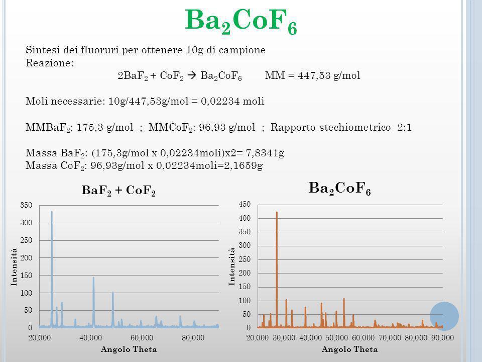 Sintesi dei fluoruri per ottenere 10g di campione Reazione: 2BaF 2 + CoF 2 Ba 2 CoF 6 MM = 447,53 g/mol Moli necessarie: 10g/447,53g/mol = 0,02234 moli MMBaF 2 : 175,3 g/mol ; MMCoF 2 : 96,93 g/mol ; Rapporto stechiometrico 2:1 Massa BaF 2 : (175,3g/mol x 0,02234moli)x2= 7,8341g Massa CoF 2 : 96,93g/mol x 0,02234moli=2,1659g Ba 2 CoF 6