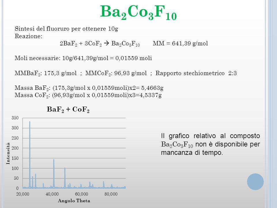 Sintesi del fluoruro per ottenere 10g Reazione: 2BaF 2 + 3CoF 2 Ba 2 Co 3 F 10 MM = 641,39 g/mol Moli necessarie: 10g/641,39g/mol = 0,01559 moli MMBaF 2 : 175,3 g/mol ; MMCoF 2 : 96,93 g/mol ; Rapporto stechiometrico 2:3 Massa BaF 2 : (175,3g/mol x 0,01559moli)x2= 5,4663g Massa CoF 2 : (96,93g/mol x 0,01559moli)x3=4,5337g Ba 2 Co 3 F 10 Il grafico relativo al composto Ba 2 Co 3 F 10 non è disponibile per mancanza di tempo.