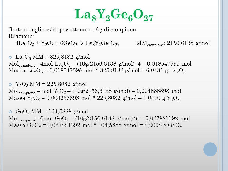 Sintesi degli ossidi per ottenere 10g di campione Reazione: 4La 2 O 3 + Y 2 O 3 + 6GeO 2 La 8 Y 2 Ge 6 O 27 MM campione : 2156,6138 g/mol La 2 O 3 MM = 325,8182 g/mol Mol campione = 4mol La 2 O 3 = (10g/2156,6138 g/mol)*4 = 0,018547595 mol Massa La 2 O 3 = 0,018547595 mol * 325,8182 g/mol = 6,0431 g La 2 O 3 Y 2 O 3 MM = 225,8082 g/mol Mol campione = mol Y 2 O 3 = (10g/2156,6138 g/mol) = 0,004636898 mol Massa Y 2 O 3 = 0,004636898 mol * 225,8082 g/mol = 1,0470 g Y 2 O 3 GeO 2 MM = 104,5888 g/mol Mol campione = 6mol GeO 2 = (10g/2156,6138 g/mol)*6 = 0,027821392 mol Massa GeO 2 = 0,027821392 mol * 104,5888 g/mol = 2,9098 g GeO 2 La 8 Y 2 Ge 6 O 27
