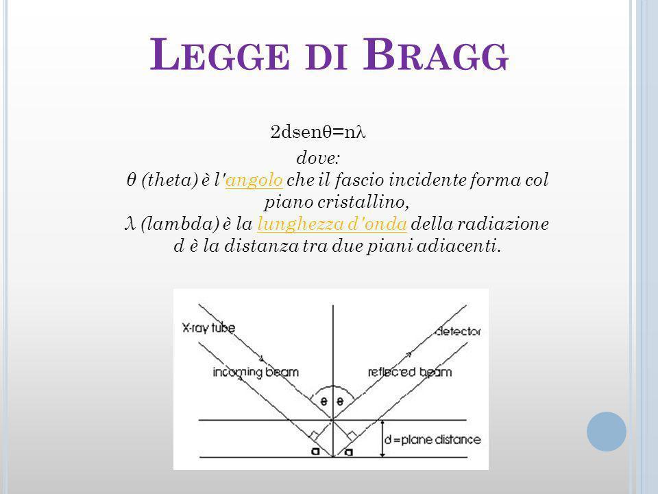 L EGGE DI B RAGG 2dsen =n dove: θ (theta) è l angolo che il fascio incidente forma col piano cristallino, λ (lambda) è la lunghezza d onda della radiazione d è la distanza tra due piani adiacenti.angololunghezza d onda
