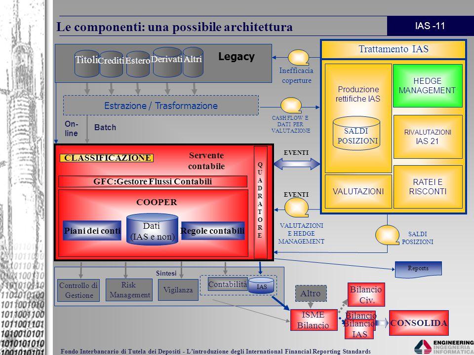 IAS -11 Fondo Interbancario di Tutela dei Depositi - Lintroduzione degli International Financial Reporting Standards Le componenti: una possibile arch