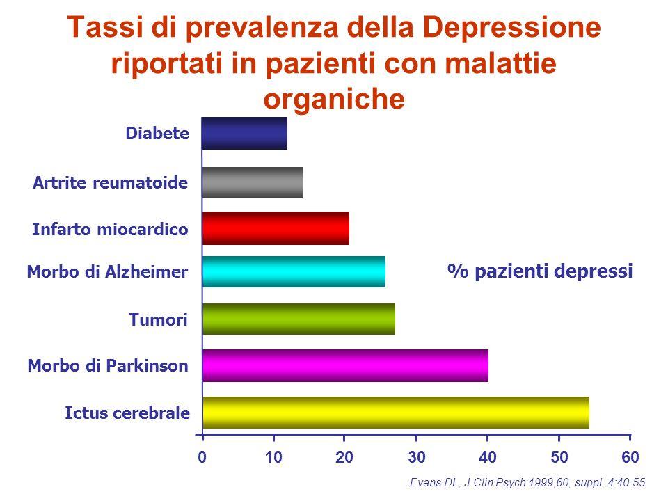 0102030405060 Diabete Artrite reumatoide Infarto miocardico Tumori Morbo di Parkinson Ictus cerebrale Evans DL, J Clin Psych 1999,60, suppl.