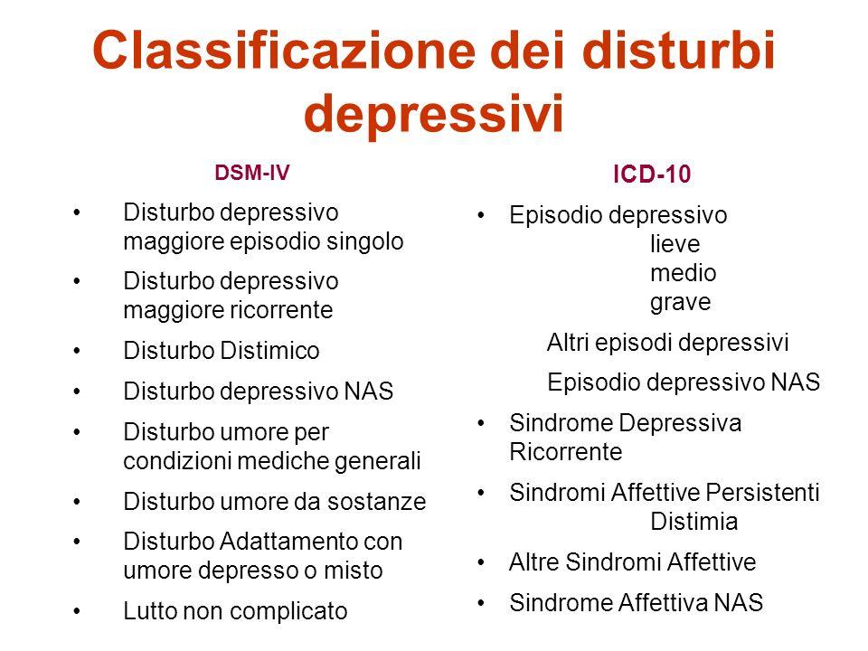 Classificazione dei disturbi depressivi DSM-IV Disturbo depressivo maggiore episodio singolo Disturbo depressivo maggiore ricorrente Disturbo Distimico Disturbo depressivo NAS Disturbo umore per condizioni mediche generali Disturbo umore da sostanze Disturbo Adattamento con umore depresso o misto Lutto non complicato ICD-10 Episodio depressivo lieve medio grave Altri episodi depressivi Episodio depressivo NAS Sindrome Depressiva Ricorrente Sindromi Affettive Persistenti Distimia Altre Sindromi Affettive Sindrome Affettiva NAS