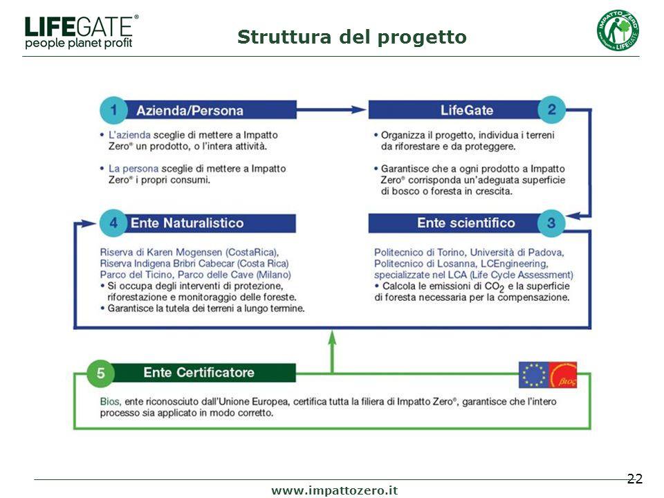 22 Struttura del progetto www.impattozero.it