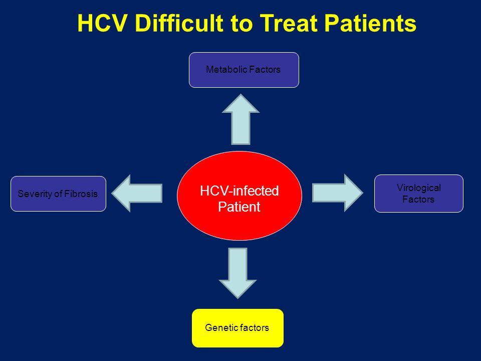 HCV-infected Patient Virological Factors Genetic factors Severity of Fibrosis Metabolic Factors HCV Difficult to Treat Patients