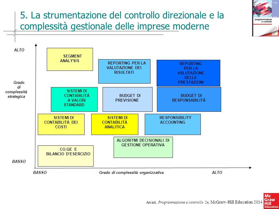 10 Arcari, Programmazione e controllo 2e, McGraw-Hill Education 2014 ALTO Grado di complessità strategica BASSO BASSO Grado di complessità organizzati