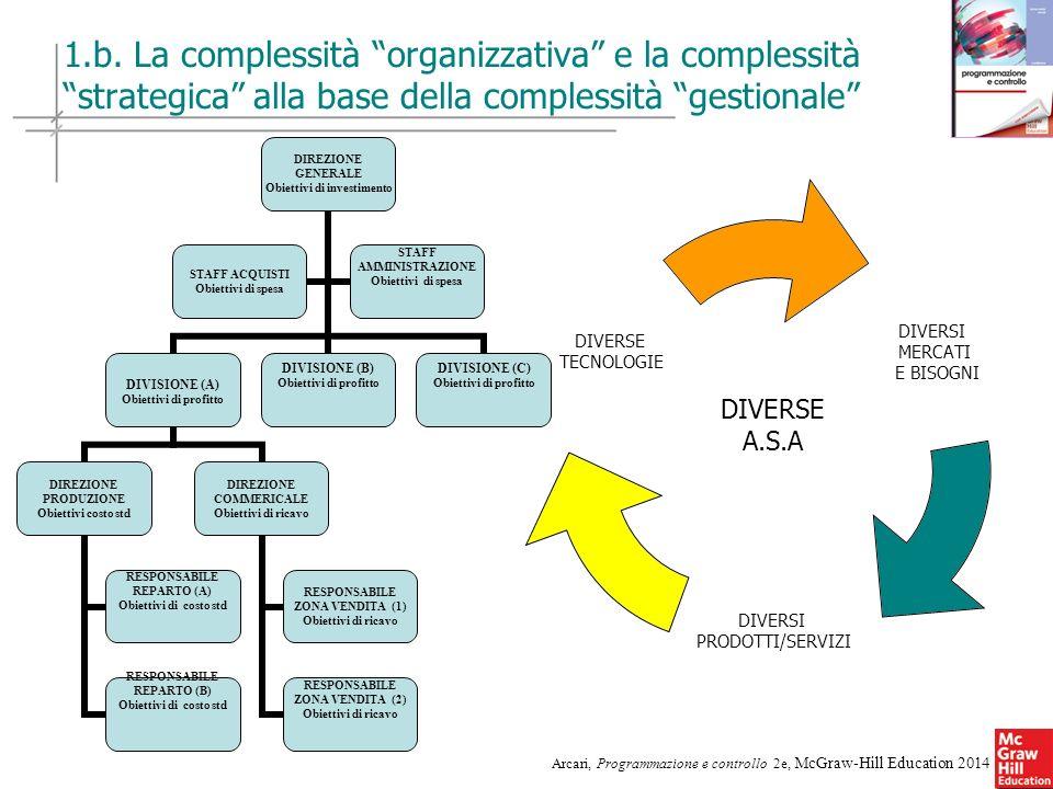 5 Arcari, Programmazione e controllo 2e, McGraw-Hill Education 2014 1.b. La complessità organizzativa e la complessità strategica alla base della comp