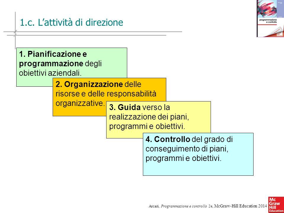 6 Arcari, Programmazione e controllo 2e, McGraw-Hill Education 2014 1. Pianificazione e programmazione degli obiettivi aziendali. 2. Organizzazione de