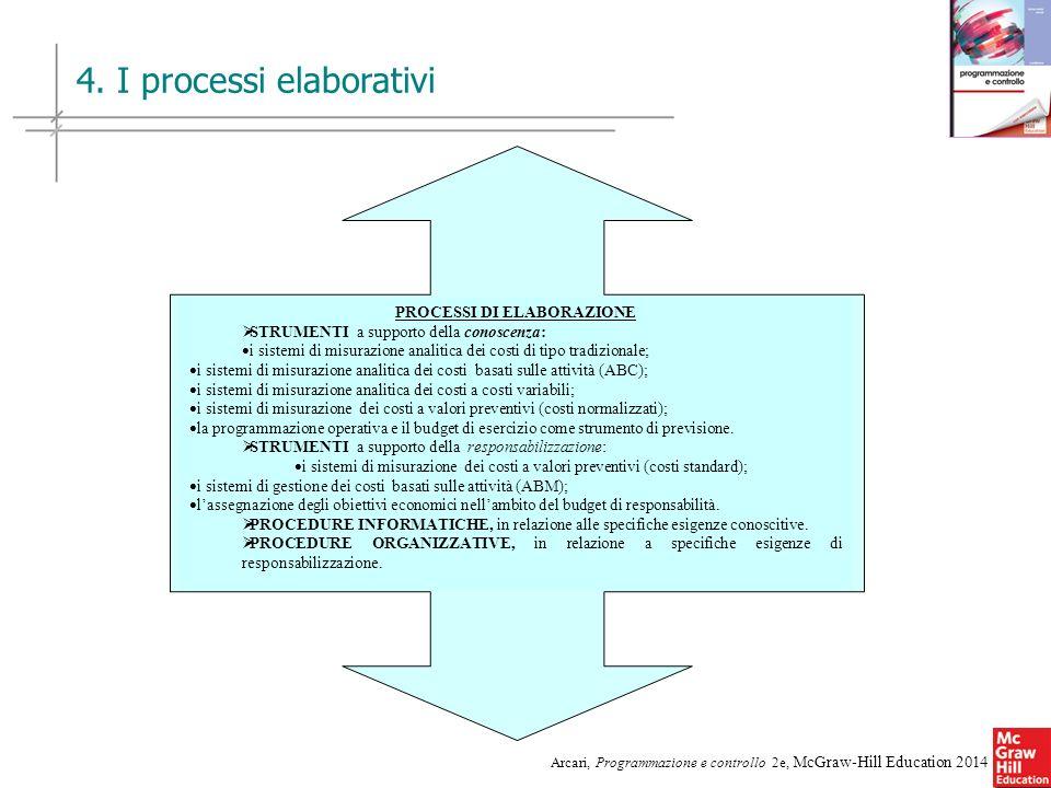 9 Arcari, Programmazione e controllo 2e, McGraw-Hill Education 2014 4. I processi elaborativi PROCESSI DI ELABORAZIONE STRUMENTI a supporto della cono