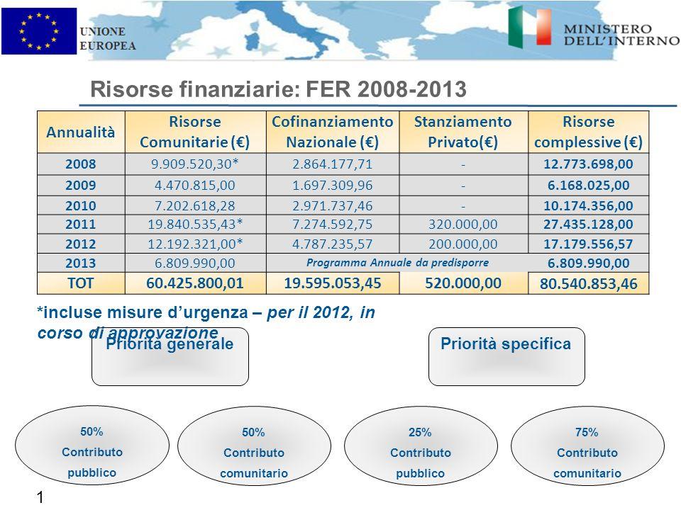 Risorse finanziarie: FER 2008-2013 10 Priorità generalePriorità specifica 50% Contributo pubblico 50% Contributo comunitario 75% Contributo comunitario 25% Contributo pubblico *incluse misure durgenza – per il 2012, in corso di approvazione Annualità Risorse Comunitarie () Cofinanziamento Nazionale () Stanziamento Privato() Risorse complessive () 20089.909.520,30*2.864.177,71-12.773.698,00 20094.470.815,001.697.309,96-6.168.025,00 20107.202.618,282.971.737,46-10.174.356,00 201119.840.535,43*7.274.592,75320.000,0027.435.128,00 201212.192.321,00*4.787.235,57200.000,00 17.179.556,57 20136.809.990,00 Programma Annuale da predisporre 6.809.990,00 TOT60.425.800,0119.595.053,45520.000,00 80.540.853,46