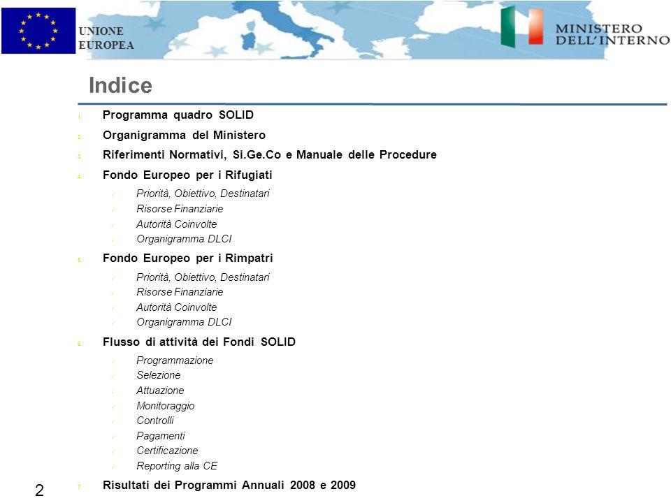 1. Programma quadro SOLID 2. Organigramma del Ministero 3.