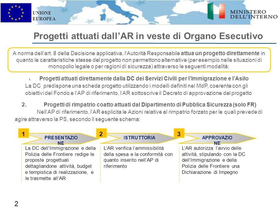 22 Progetti attuati dallAR in veste di Organo Esecutivo A norma dellart.