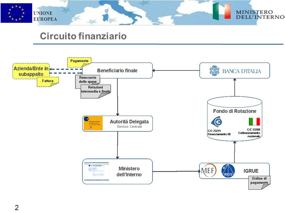 Circuito finanziario 27