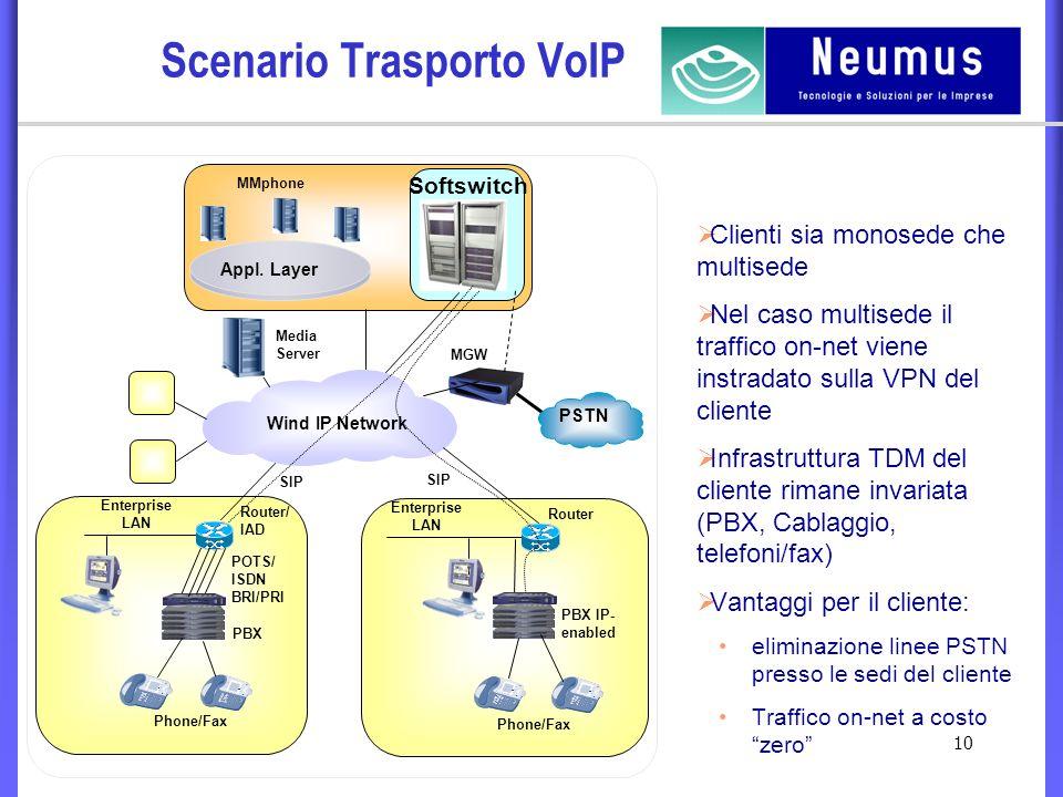 10 Scenario Trasporto VoIP Wind IP Network Appl.