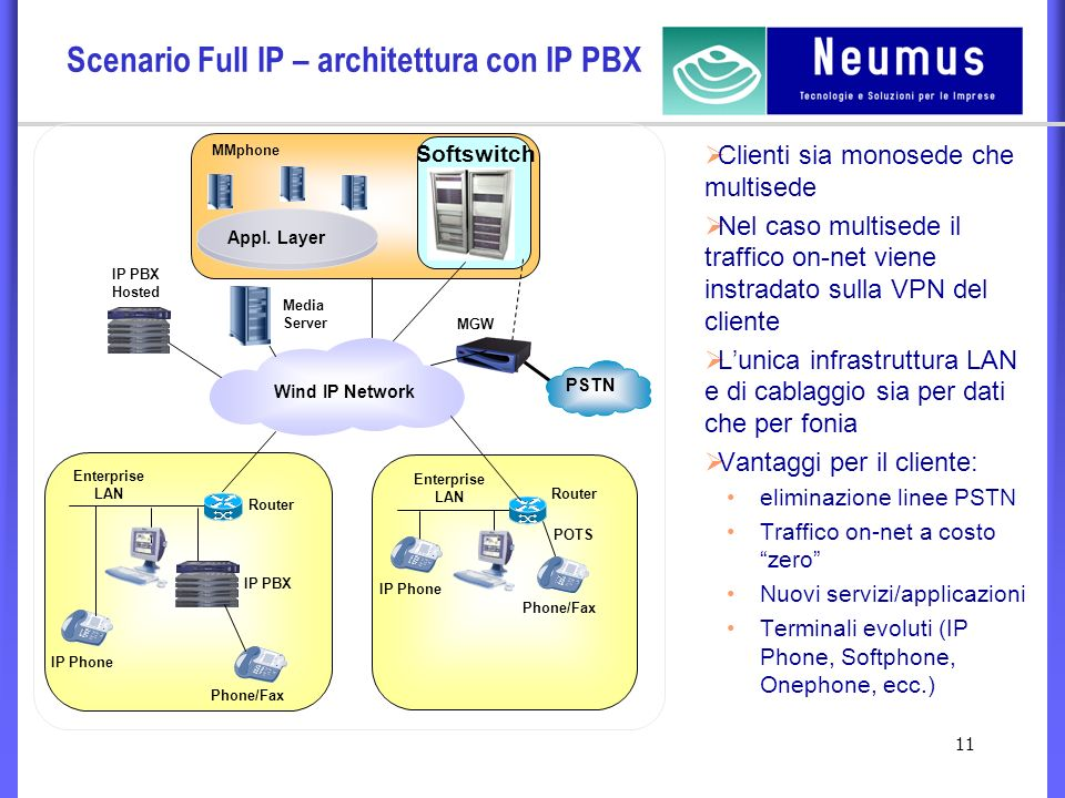 11 Scenario Full IP – architettura con IP PBX Wind IP Network Appl.