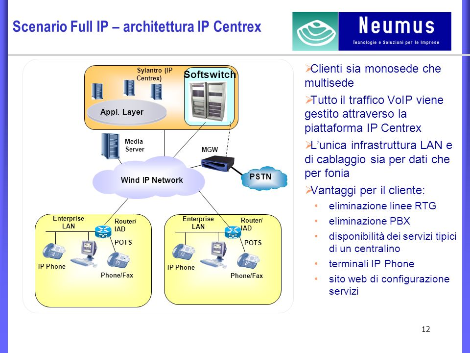 12 Scenario Full IP – architettura IP Centrex Wind IP Network Appl.