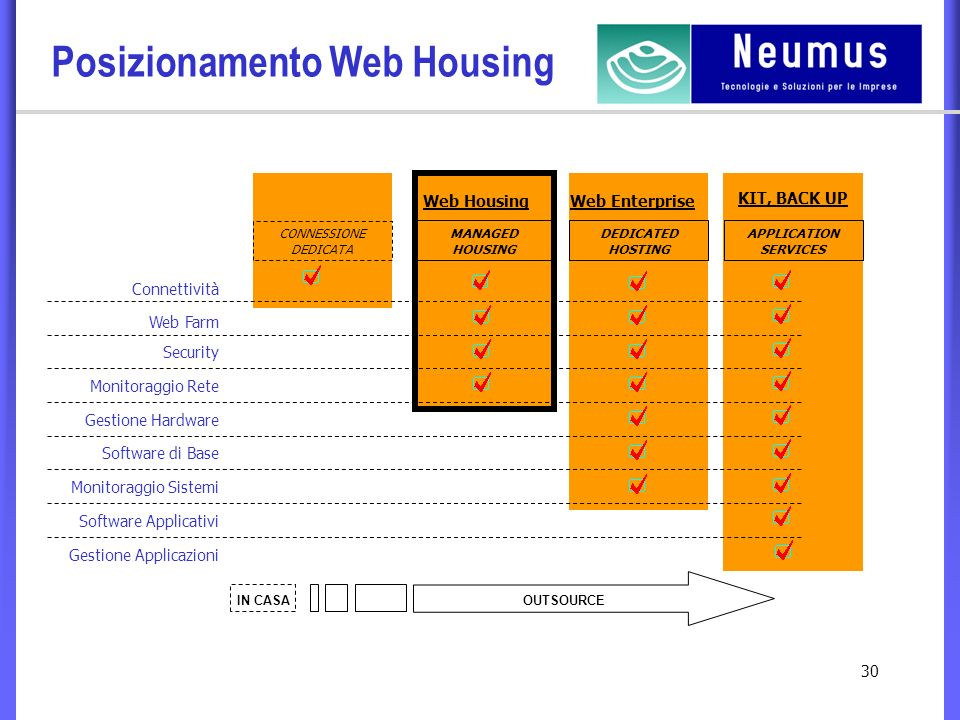 30 Posizionamento Web Housing CONNESSIONE DEDICATA MANAGED HOUSING DEDICATED HOSTING APPLICATION SERVICES Web Housing IN CASAOUTSOURCE Gestione Applicazioni Monitoraggio Sistemi Software di Base Gestione Hardware Monitoraggio Rete Web Farm Security Connettività Software Applicativi Web Enterprise KIT, BACK UP