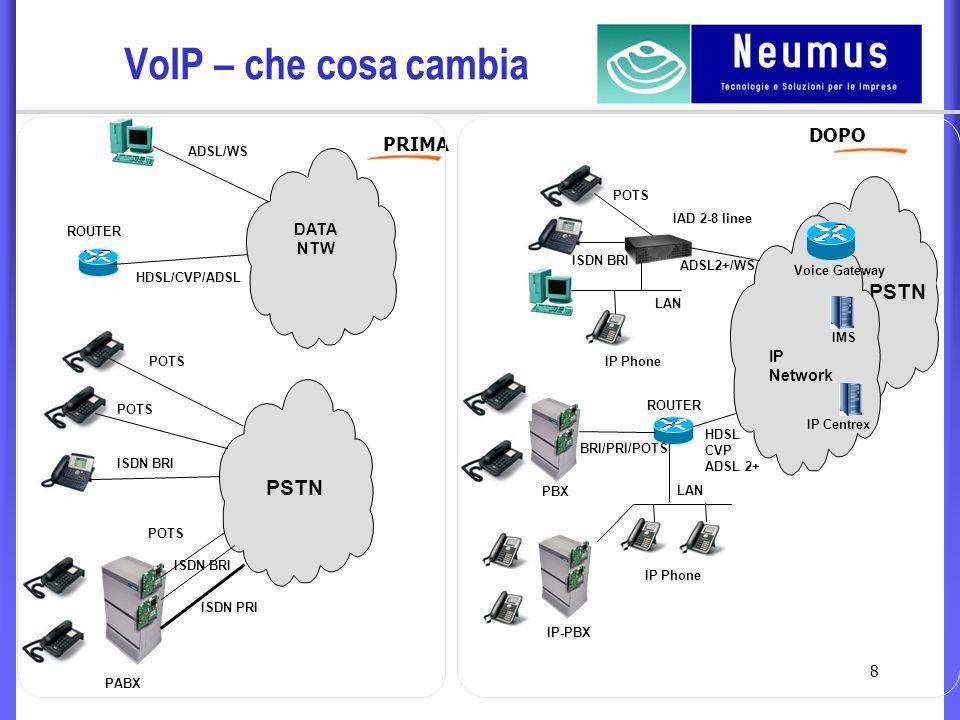 8 VoIP – che cosa cambia PRIMA DOPO PSTN POTS ISDN BRI ADSL/WS POTS ISDN BRI ISDN PRI PABX DATA NTW HDSL/CVP/ADSL ROUTER PSTN IP Network IAD 2-8 linee POTS ISDN BRI ADSL2+/WS LAN IP Phone IP-PBX ROUTER HDSL CVP ADSL 2+ IP Centrex Voice Gateway PBX BRI/PRI/POTS LAN IMS
