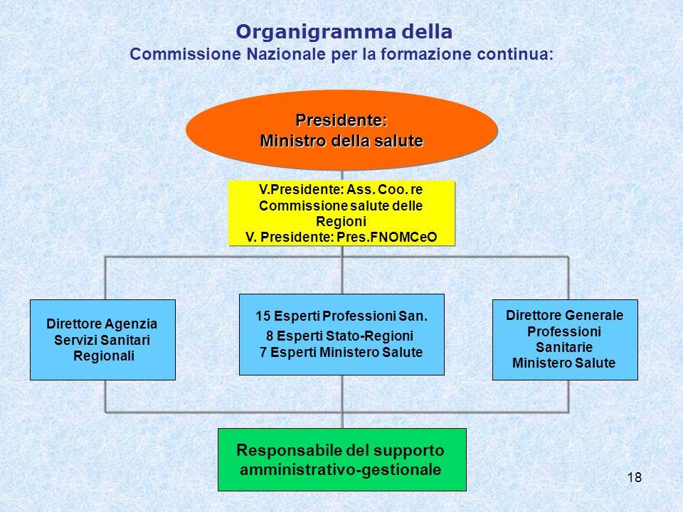 18 Organigramma della Commissione Nazionale per la formazione continua: Presidente: Ministro della salute Responsabile del supporto amministrativo-gestionale Direttore Agenzia Servizi Sanitari Regionali 15 Esperti Professioni San.