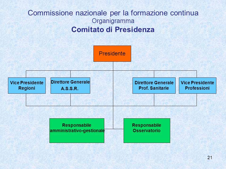 21 Commissione nazionale per la formazione continua Organigramma Comitato di Presidenza Presidente Vice Presidente Professioni Direttore Generale A.S.S.R.