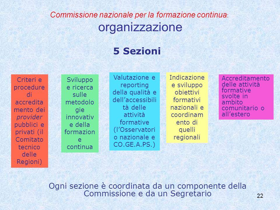 Commissione nazionale per la formazione continua : organizzazione 22 5 Sezioni Criteri e procedure di accredita mento dei provider pubblici e privati